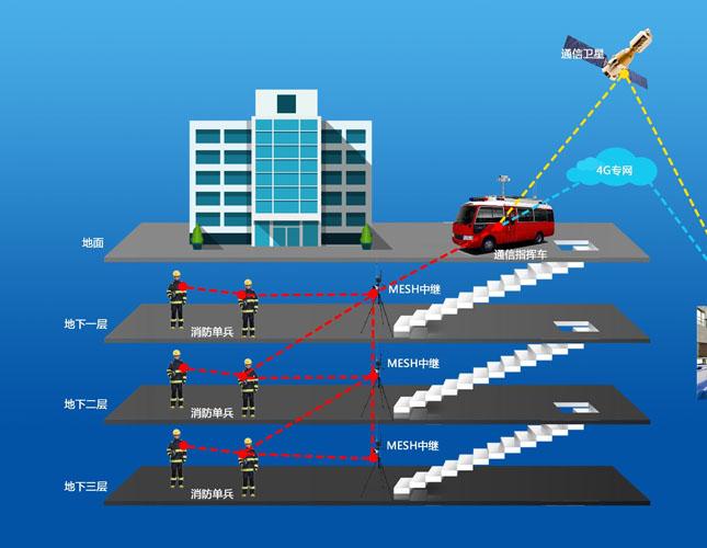 融合通信系统应急指挥调度功能应用介绍