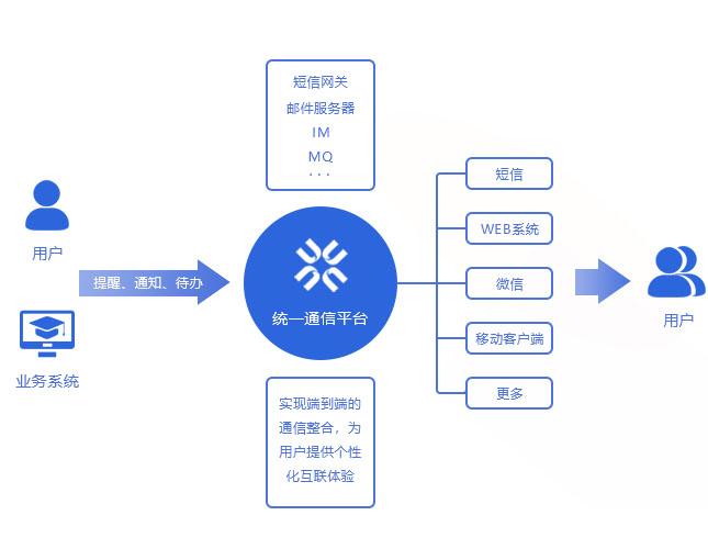 详解SIP的统一通信平台