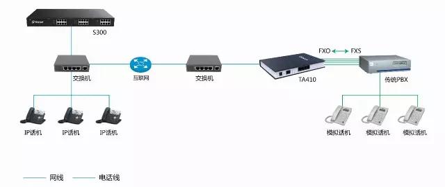 IPPBX组网与传统对比