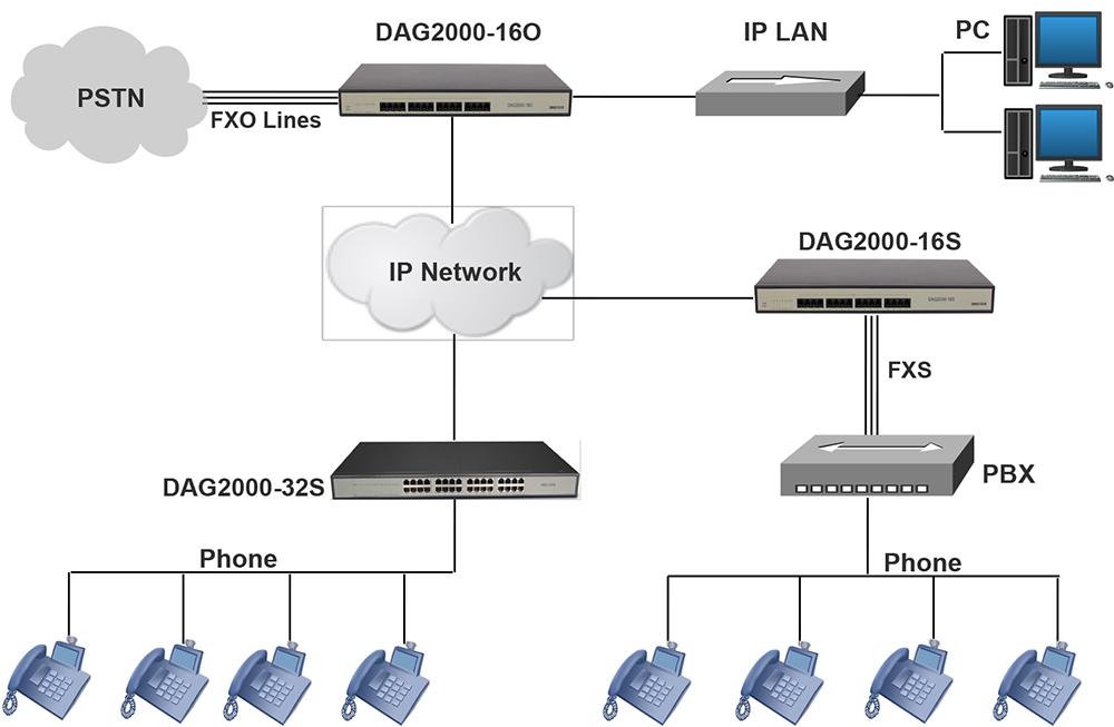 IP电话系统FXS与FXO案例应用