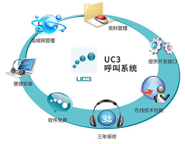 北恩UC3电话呼叫中心系统