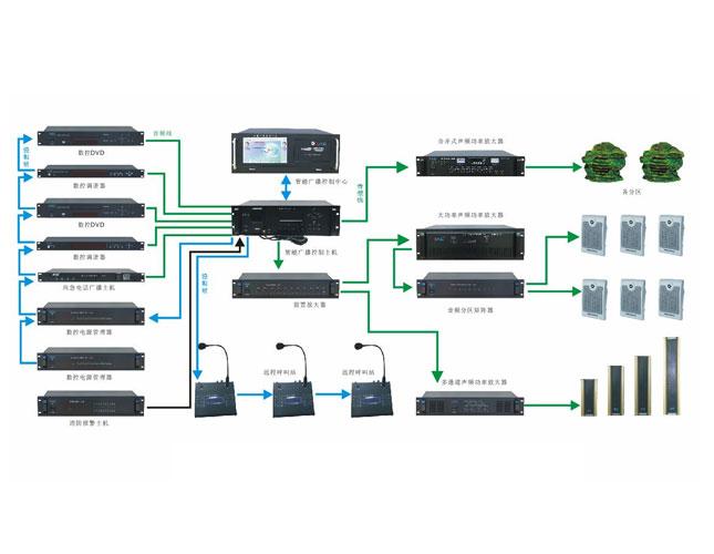 酒店网络IP广播系统