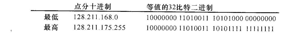 包含2048個地址的地址範圍