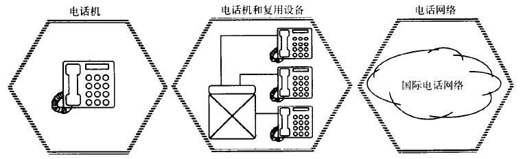 電話系統的網絡圖