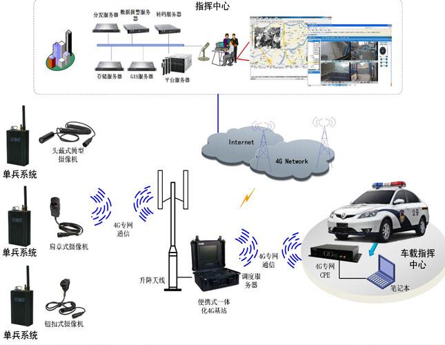 应急通信车指挥调度系统方